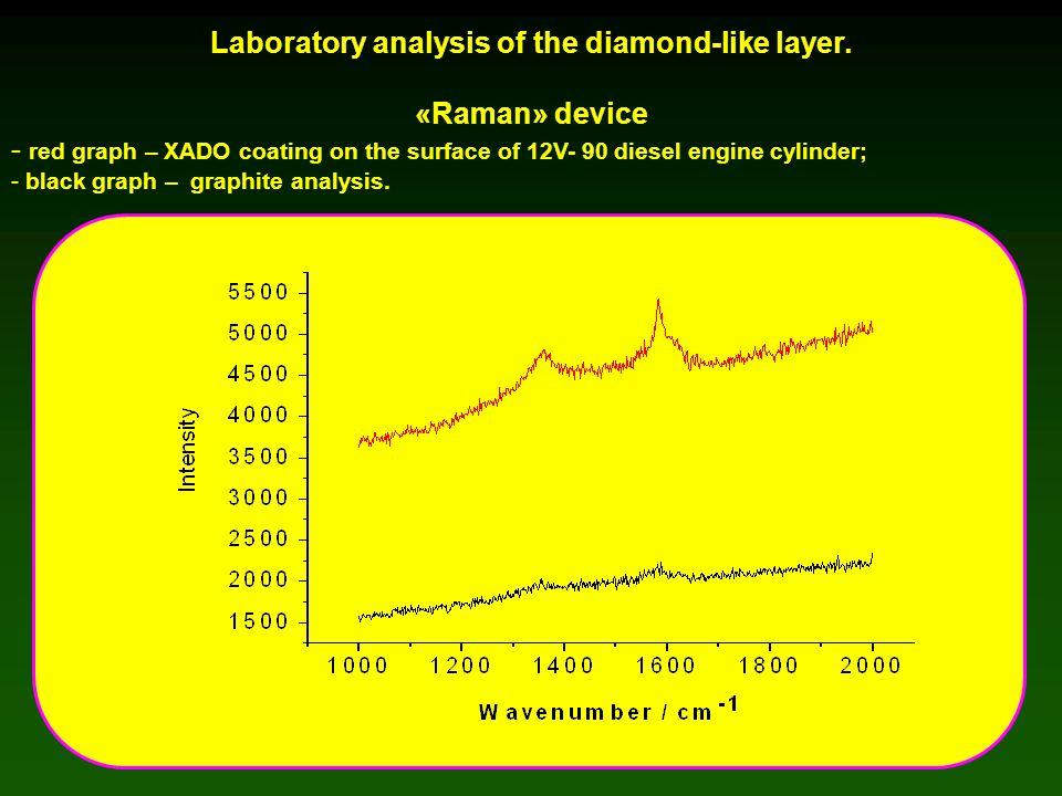 Laboratory analysis of the diamond-like layer.