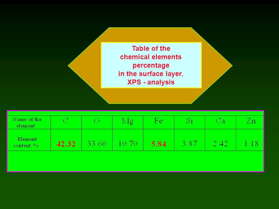 chemical elements percentage