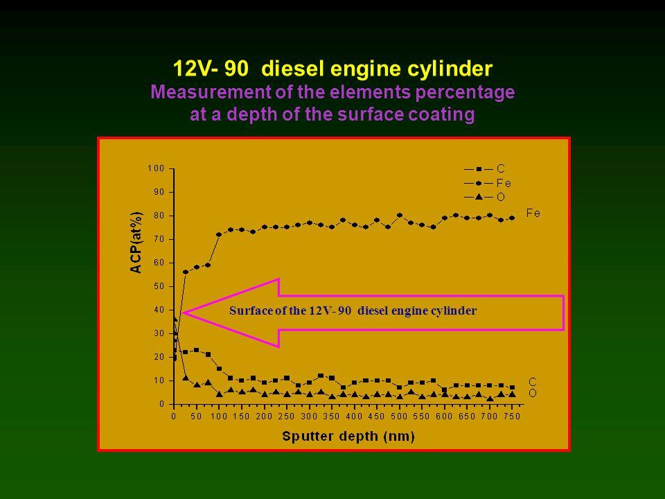12V- 90 diesel engine cylinder