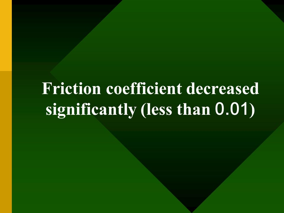 Friction coefficient decreased significantly (less than 0.01)