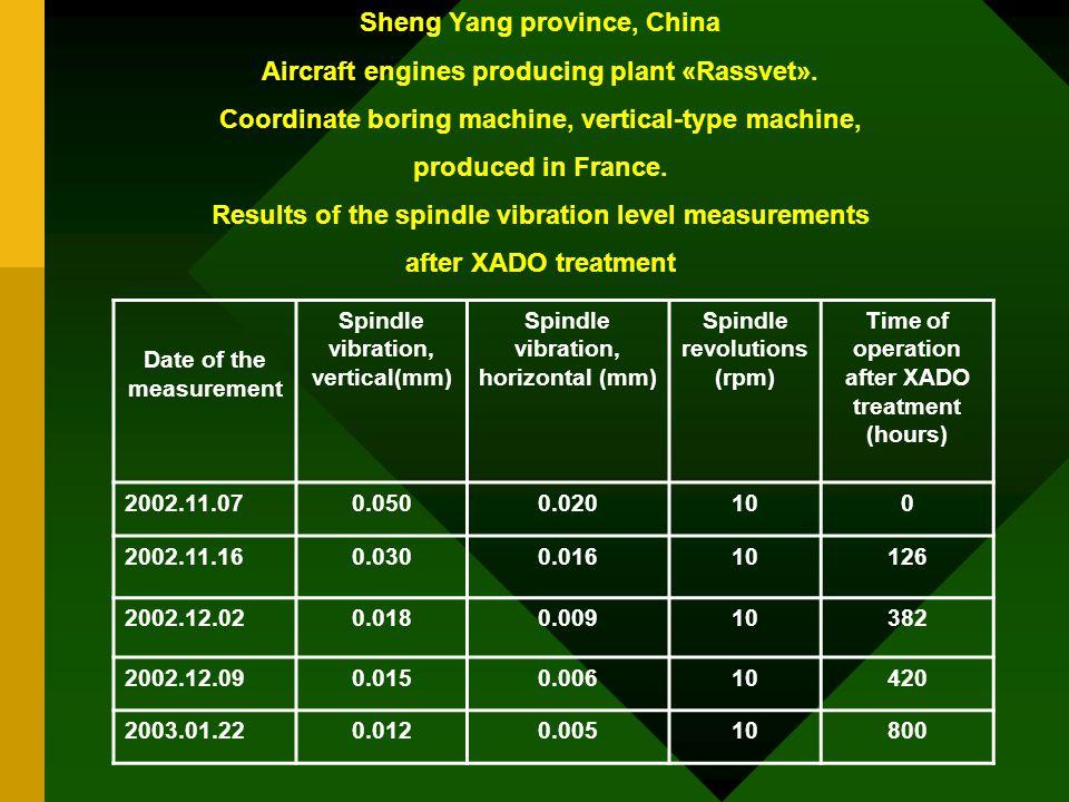 Sheng Yang province, China Aircraft engines producing plant «Rassvet».