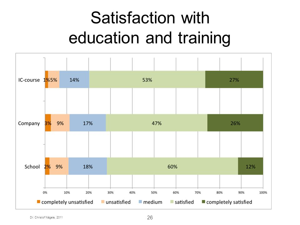 Satisfaction with education and training