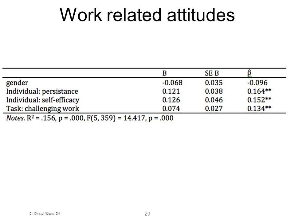 Work related attitudes
