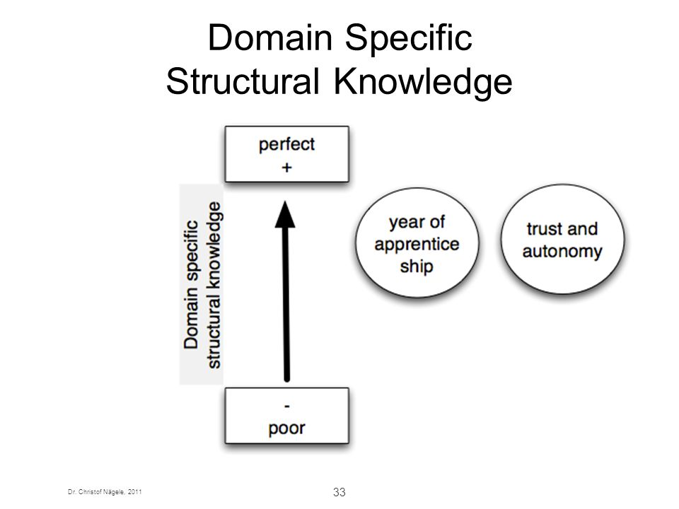 Domain Specific Structural Knowledge