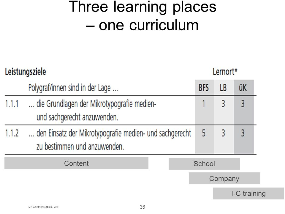 Three learning places – one curriculum