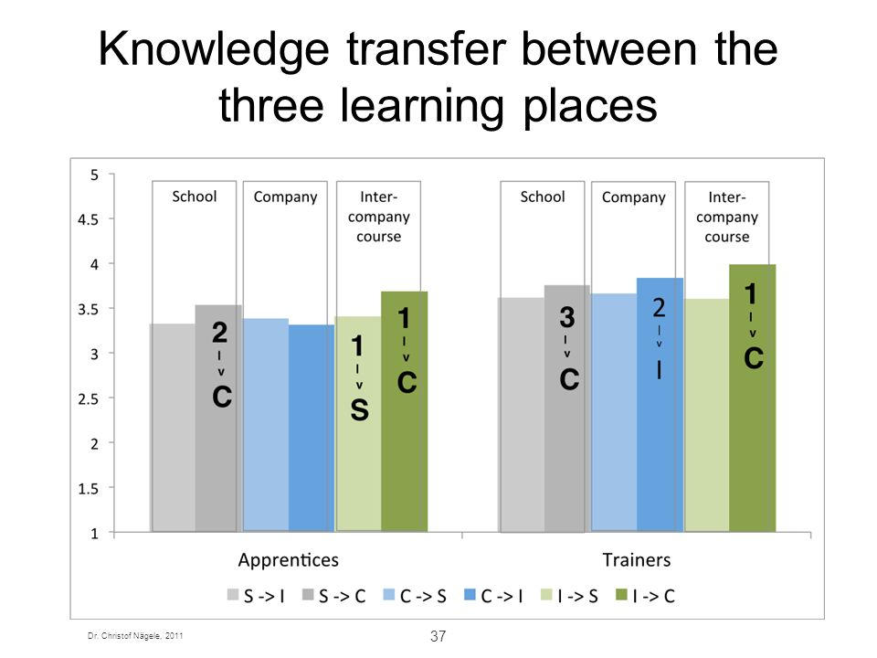 Knowledge transfer between the three learning places