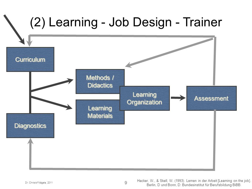(2) Learning - Job Design - Trainer