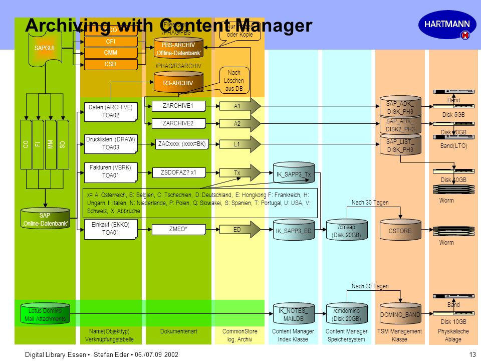 Archiving with Content Manager