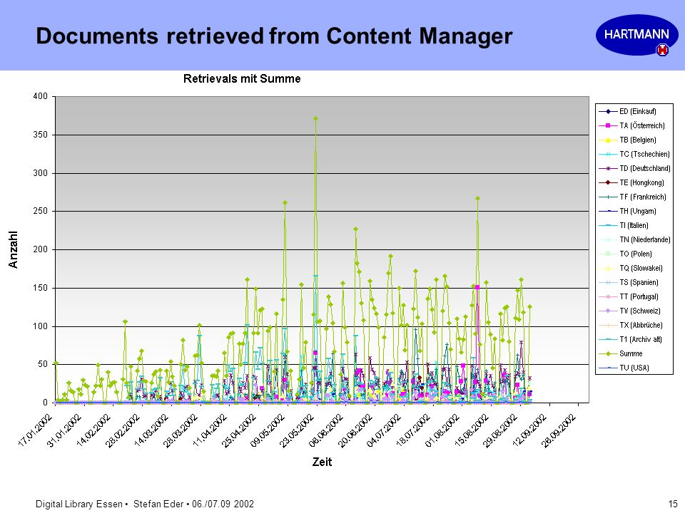 Documents retrieved from Content Manager