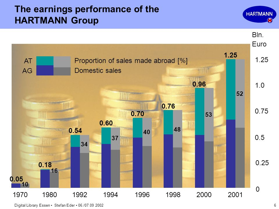 The earnings performance of the HARTMANN Group