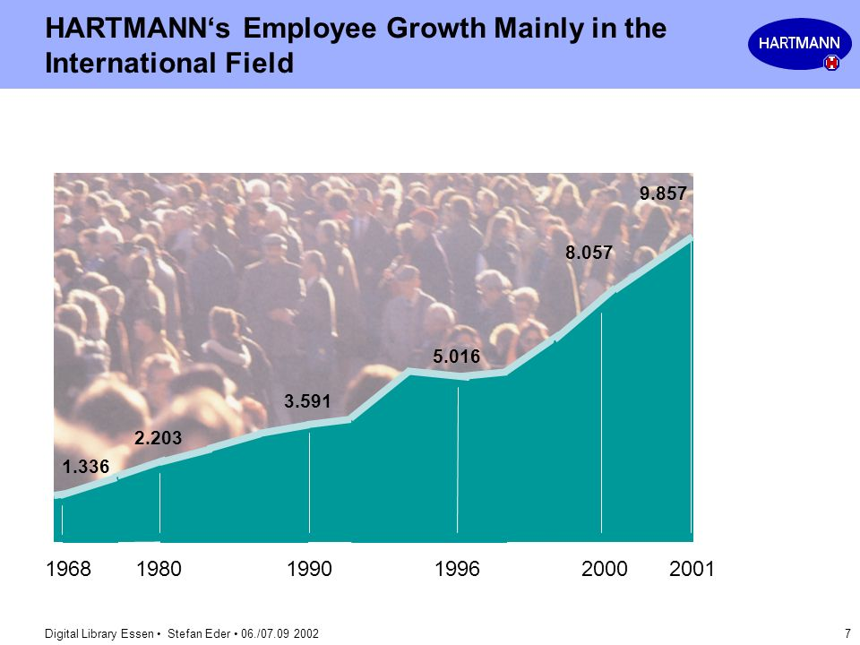 HARTMANN's Employee Growth Mainly in the International Field