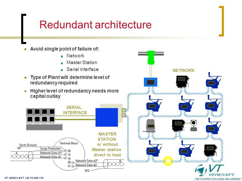 Redundant architecture