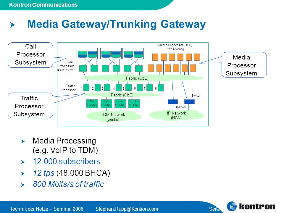 Media Gateway/Trunking Gateway