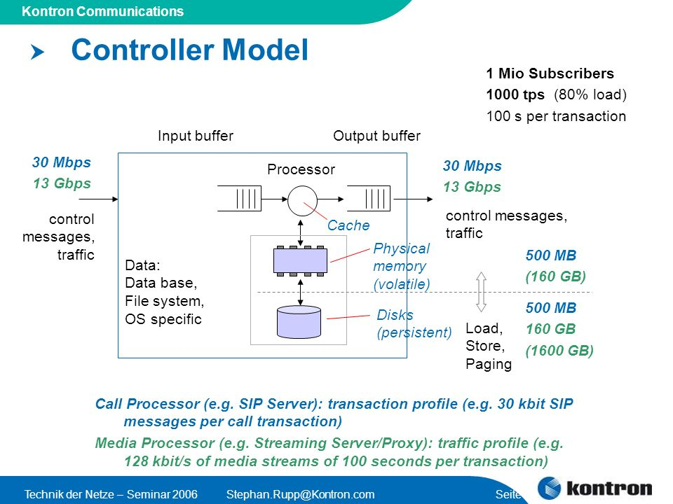 Controller Model 1 Mio Subscribers 1000 tps (80% load)