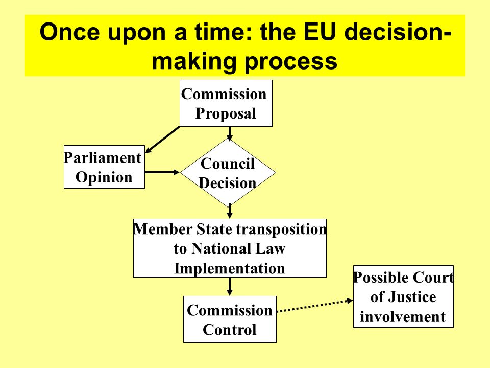 Once upon a time: the EU decision-making process