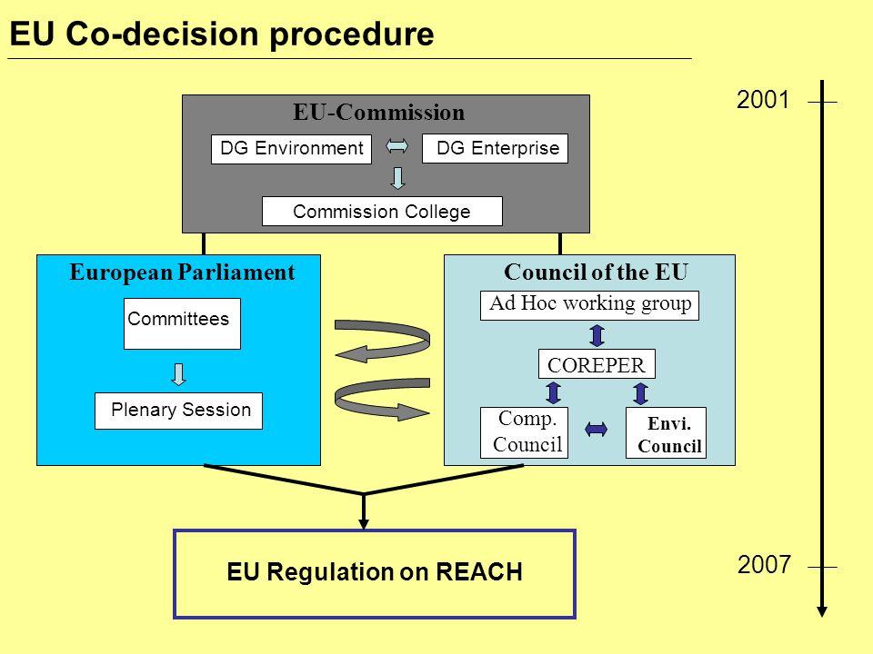 EU Co-decision procedure