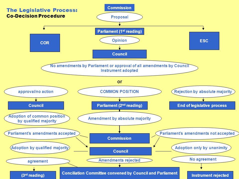 The Legislative Process: Co-Decision Procedure