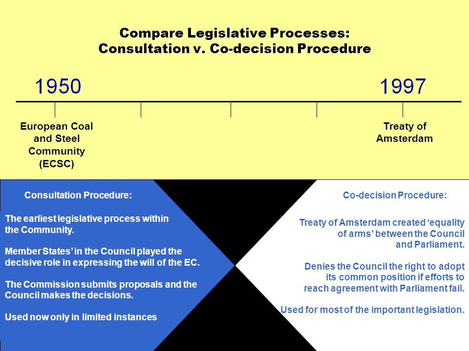 Compare Legislative Processes: Consultation v. Co-decision Procedure