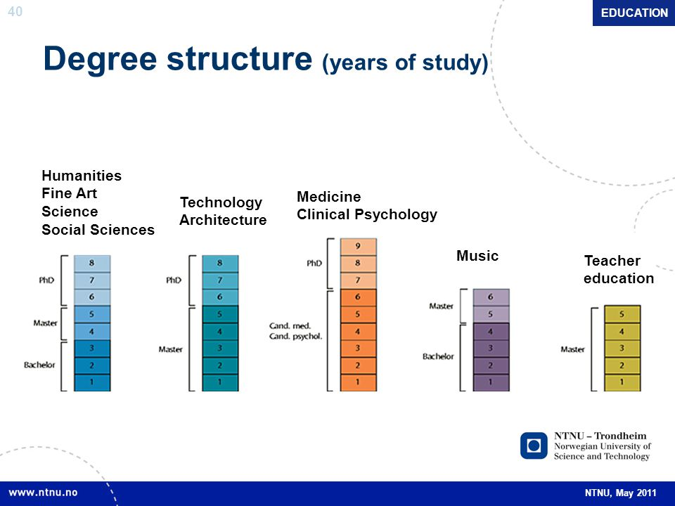 Degree structure (years of study)