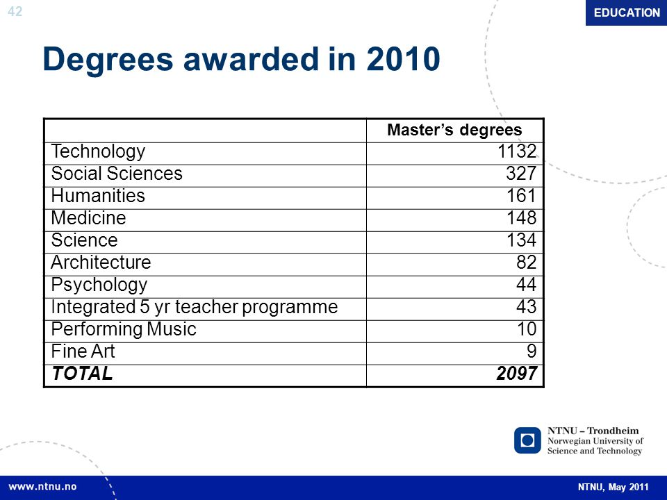 Degrees awarded in 2010 Technology 1132 Social Sciences 327 Humanities