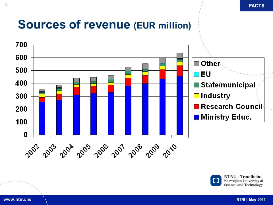 Sources of revenue (EUR million)