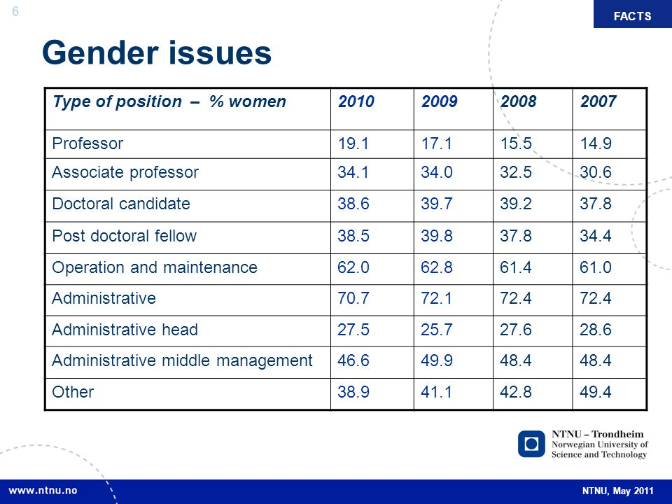 Gender issues Type of position – % women 2010 2009 2008 2007 Professor