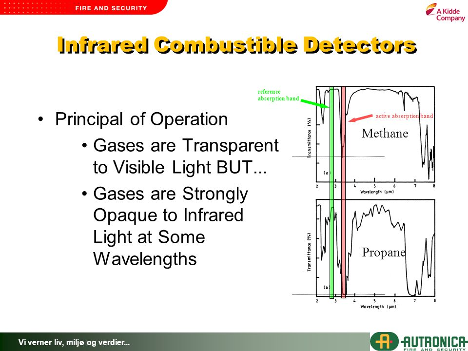 Infrared Combustible Detectors