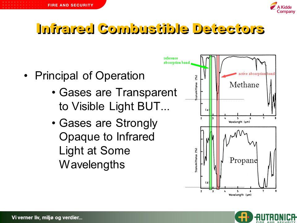 Infrared Combustible Detectors
