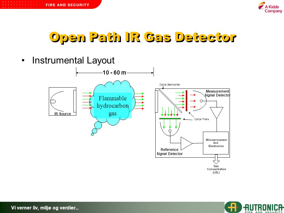 Open Path IR Gas Detector