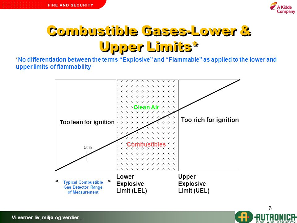 Combustible Gases-Lower & Upper Limits*