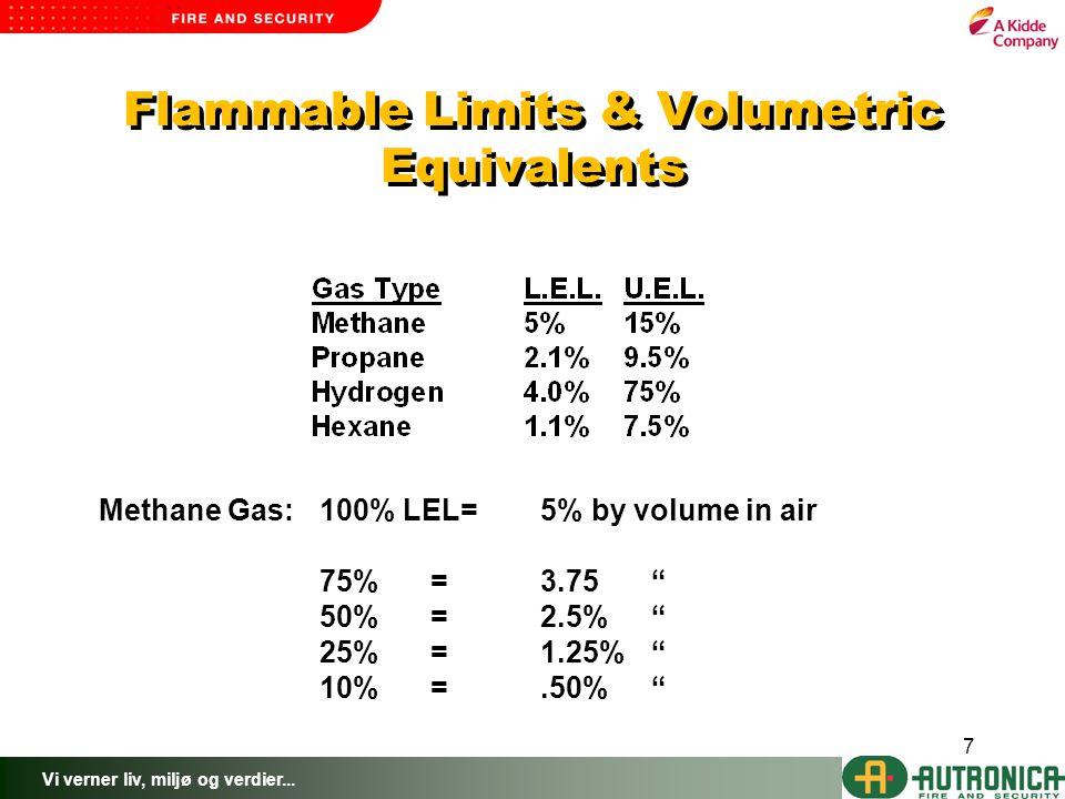 Flammable Limits & Volumetric Equivalents