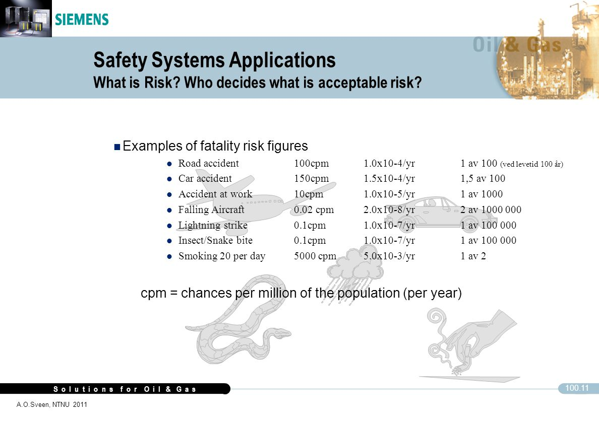 Safety Systems Applications What is Risk