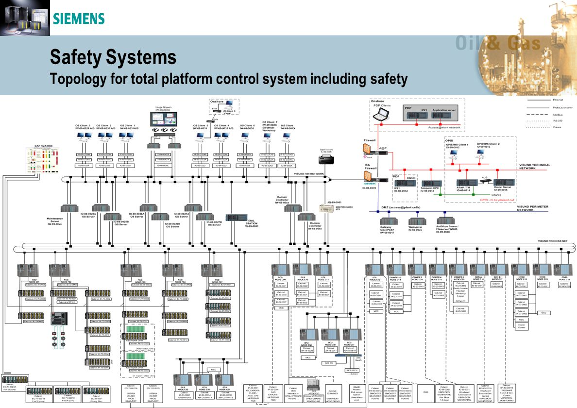 Safety Systems Topology for total platform control system including safety
