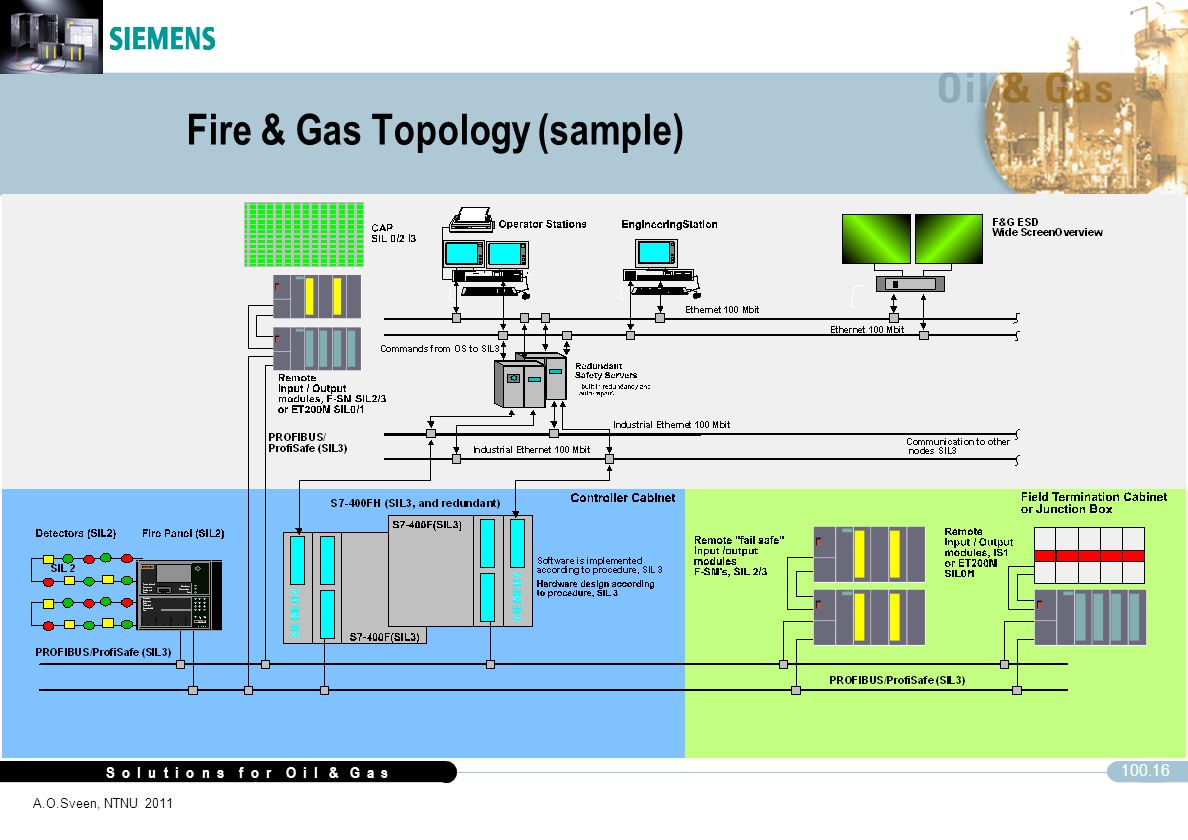 Fire & Gas Topology (sample)