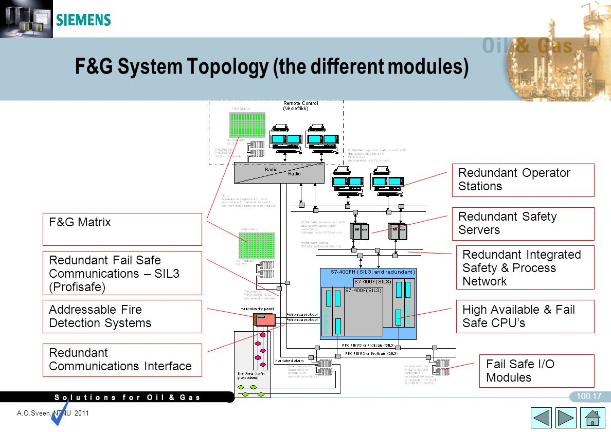F&G System Topology (the different modules)