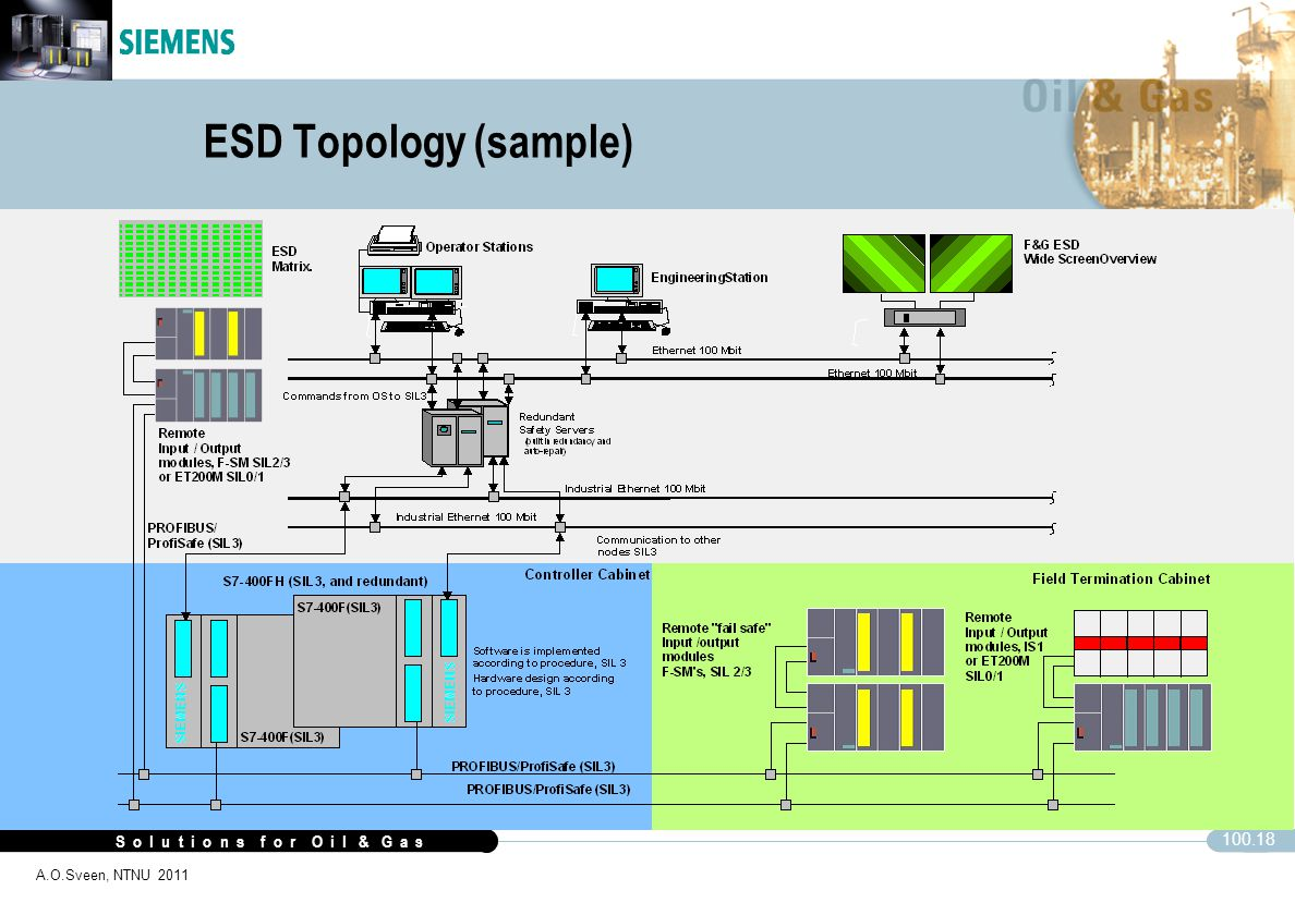ESD Topology (sample)