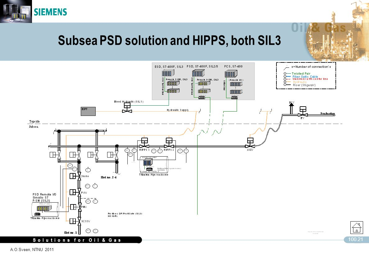 Subsea PSD solution and HIPPS, both SIL3