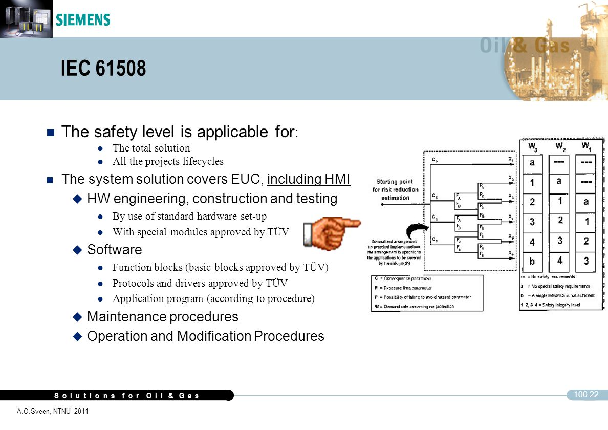 IEC 61508 The safety level is applicable for: