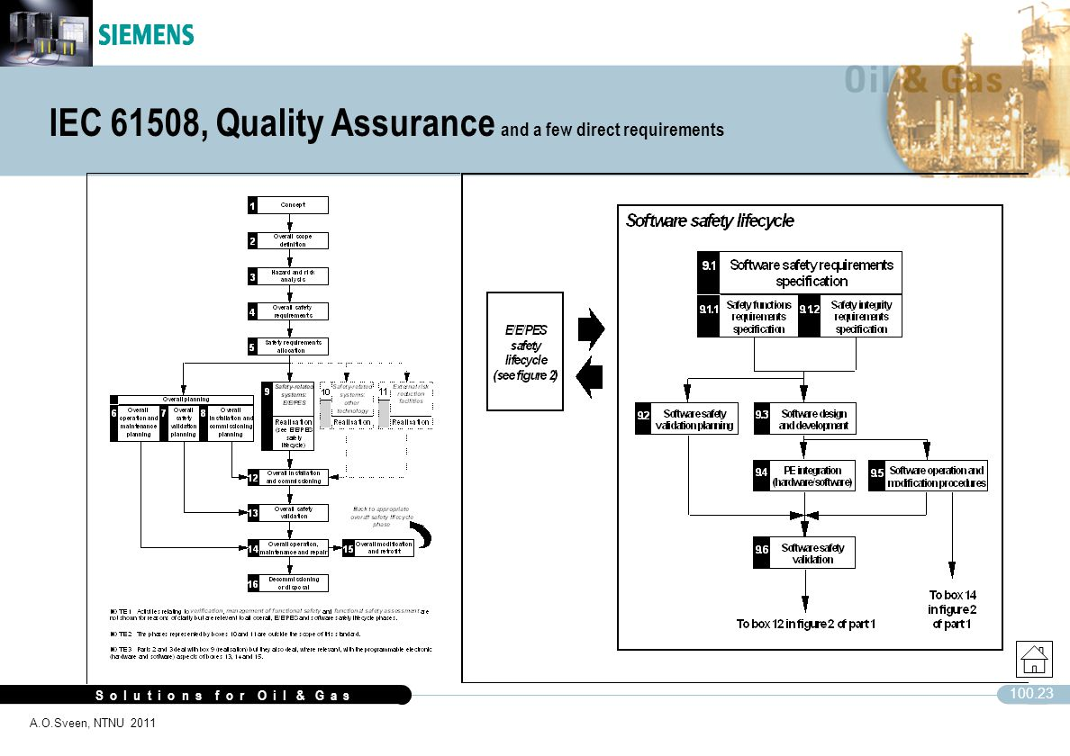 IEC 61508, Quality Assurance and a few direct requirements