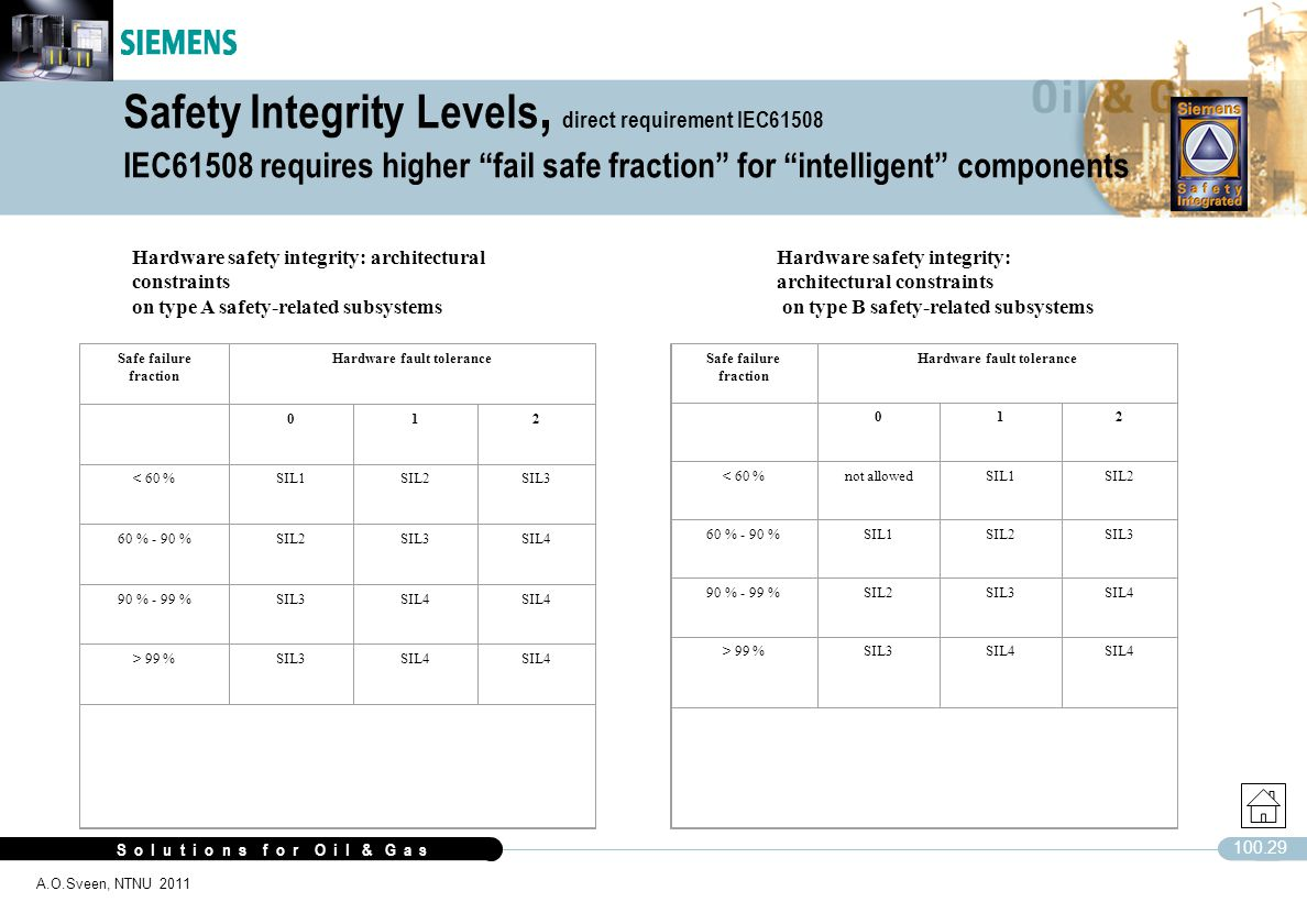 Safety Integrity Levels, direct requirement IEC61508 IEC61508 requires higher fail safe fraction for intelligent components