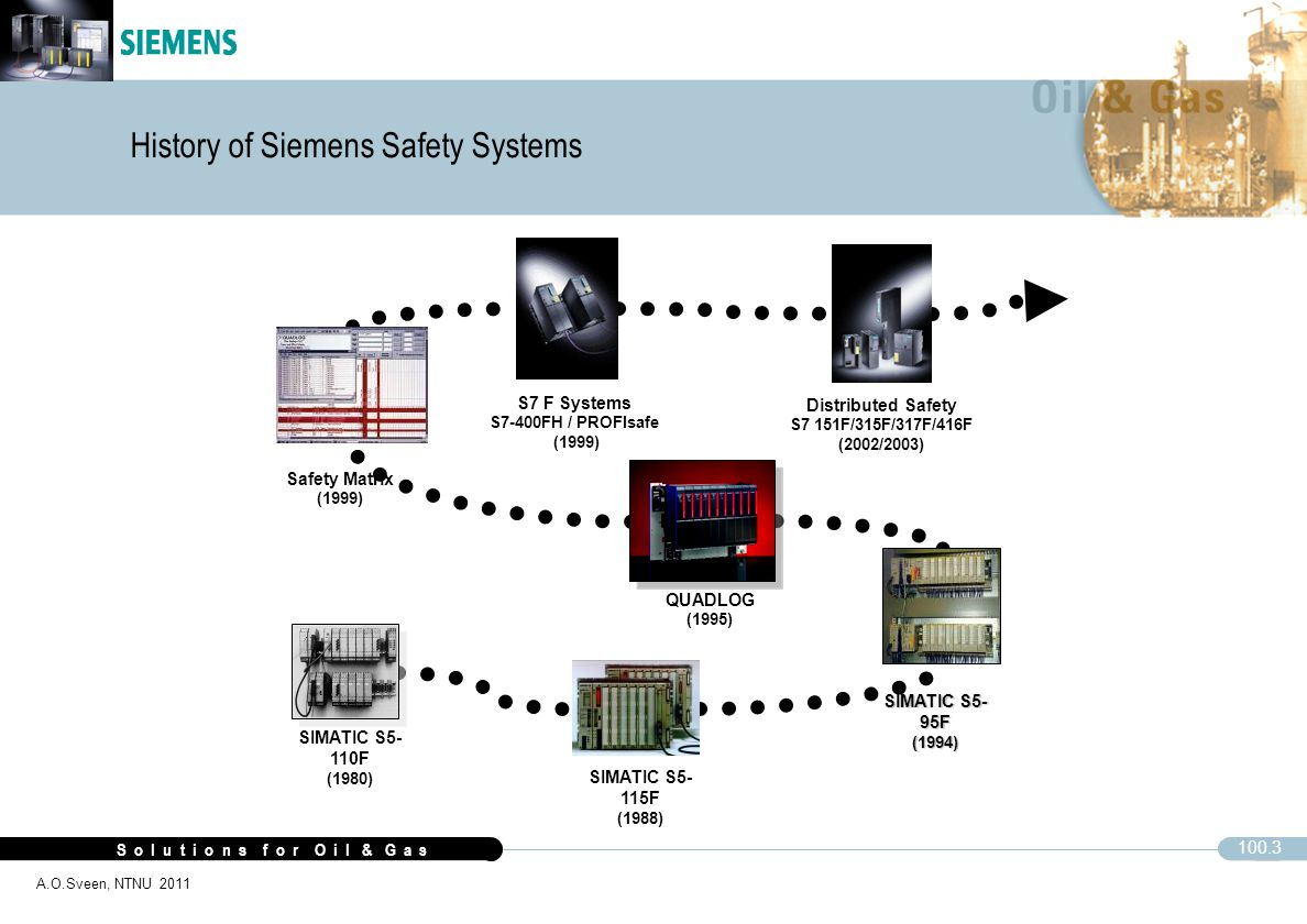 History of Siemens Safety Systems