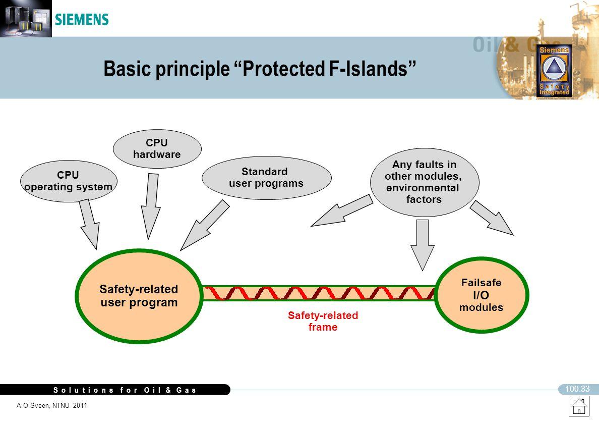 Basic principle Protected F-Islands