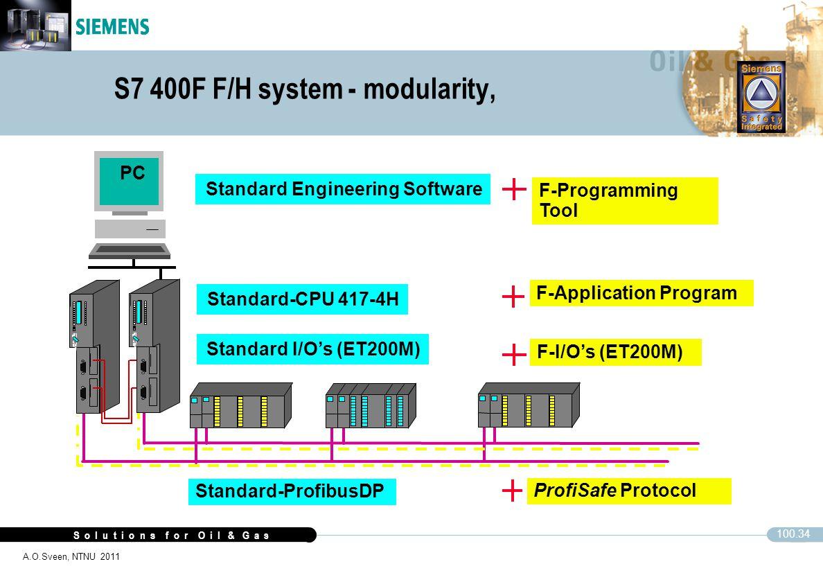 S7 400F F/H system - modularity,