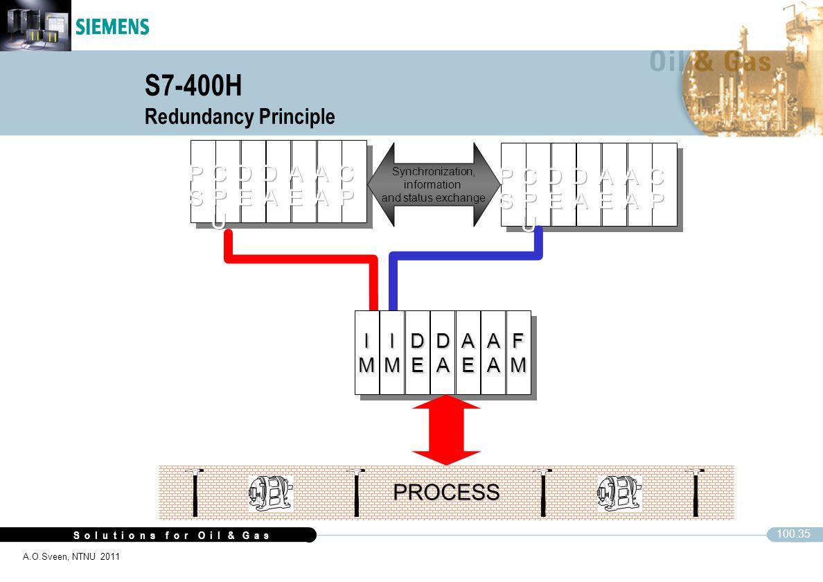 S7-400H Redundancy Principle