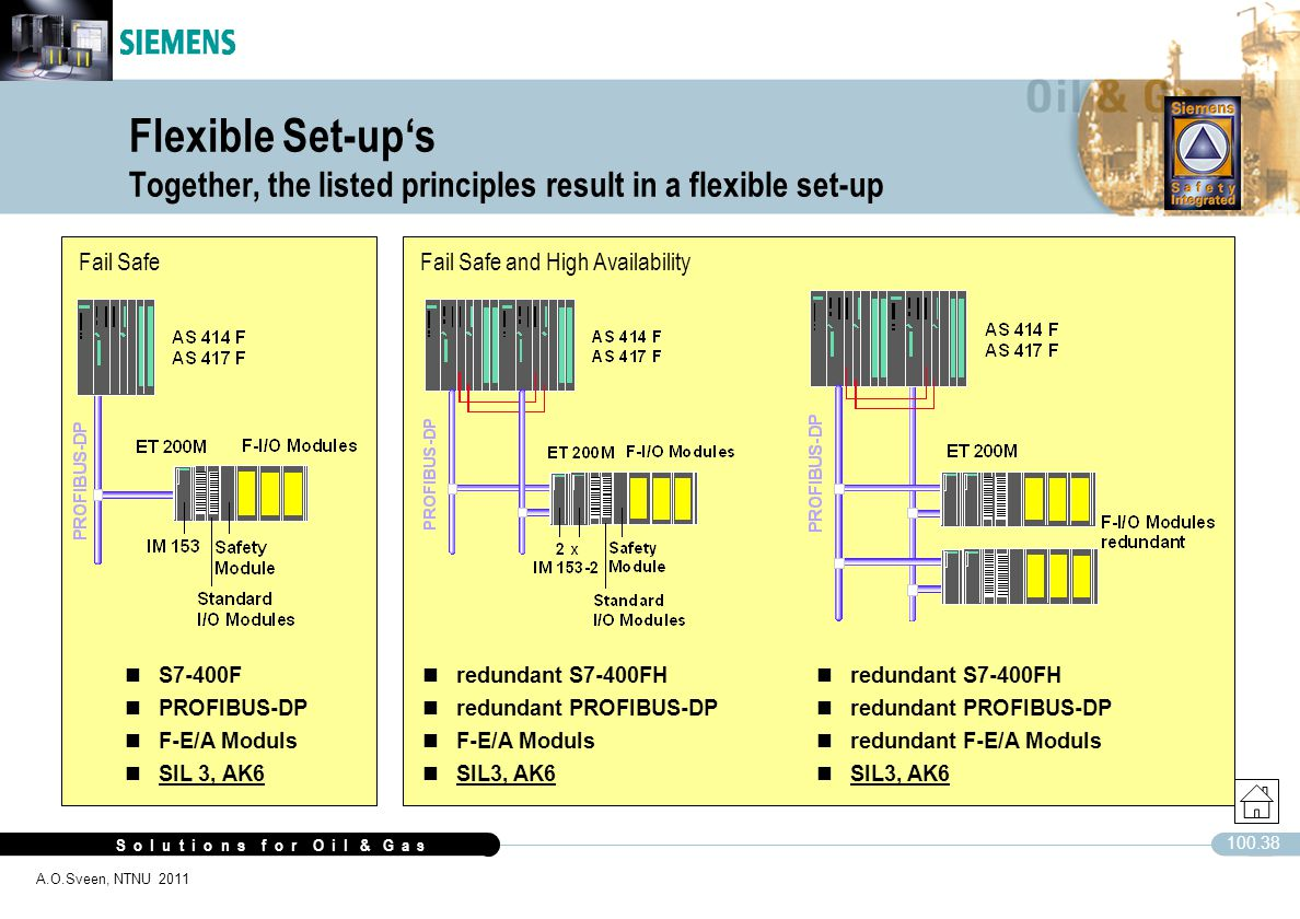 Flexible Set-up's Together, the listed principles result in a flexible set-up