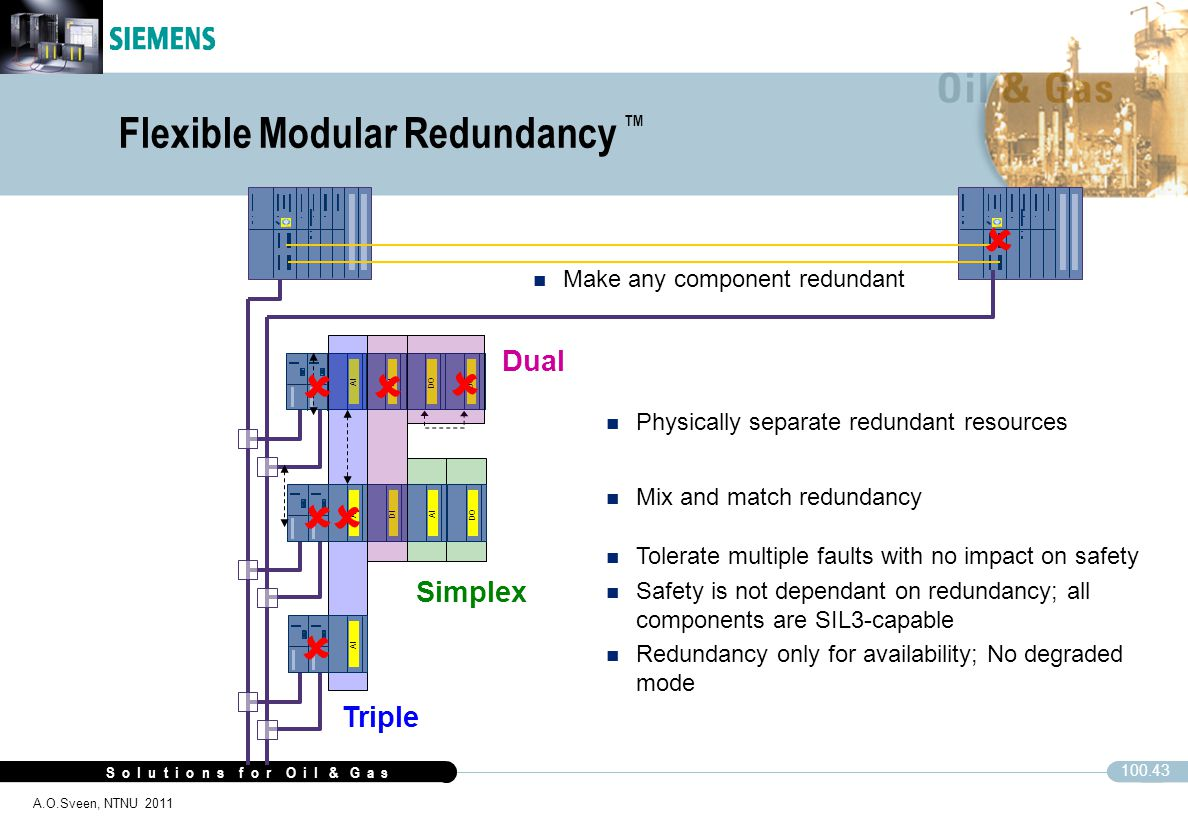 Flexible Modular Redundancy ™