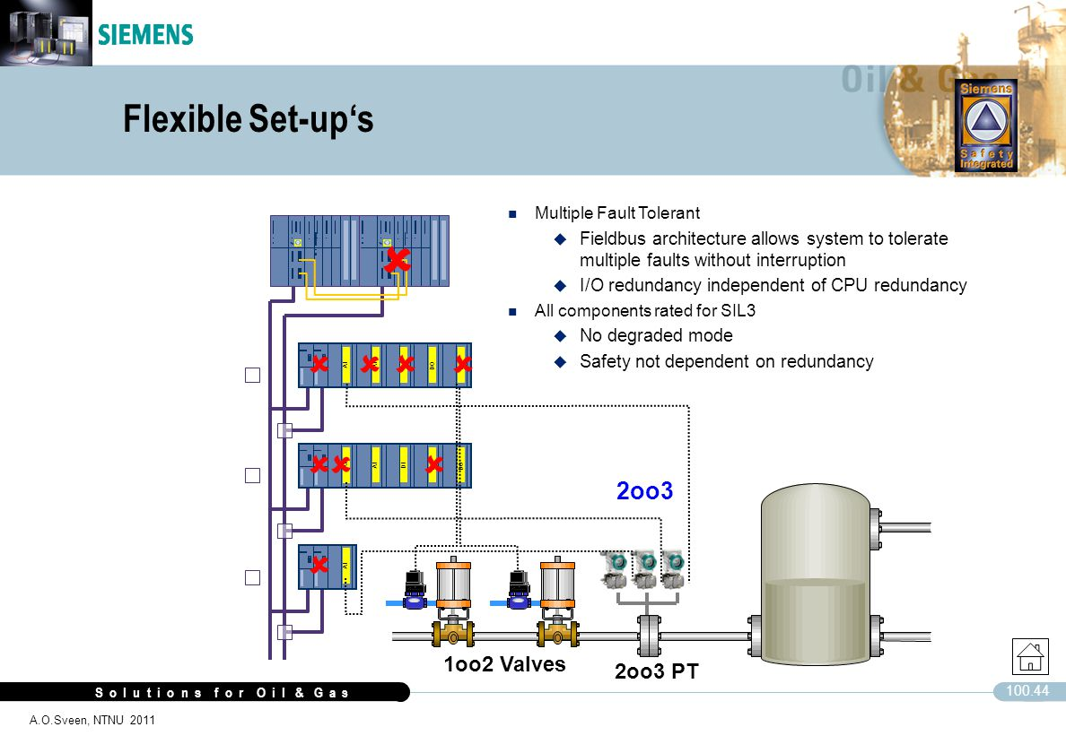  Flexible Set-up's         2oo3 1oo2 Valves 2oo3 PT