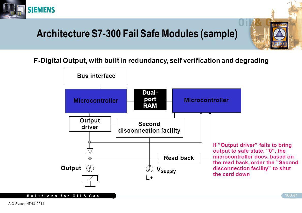 Architecture S7-300 Fail Safe Modules (sample)