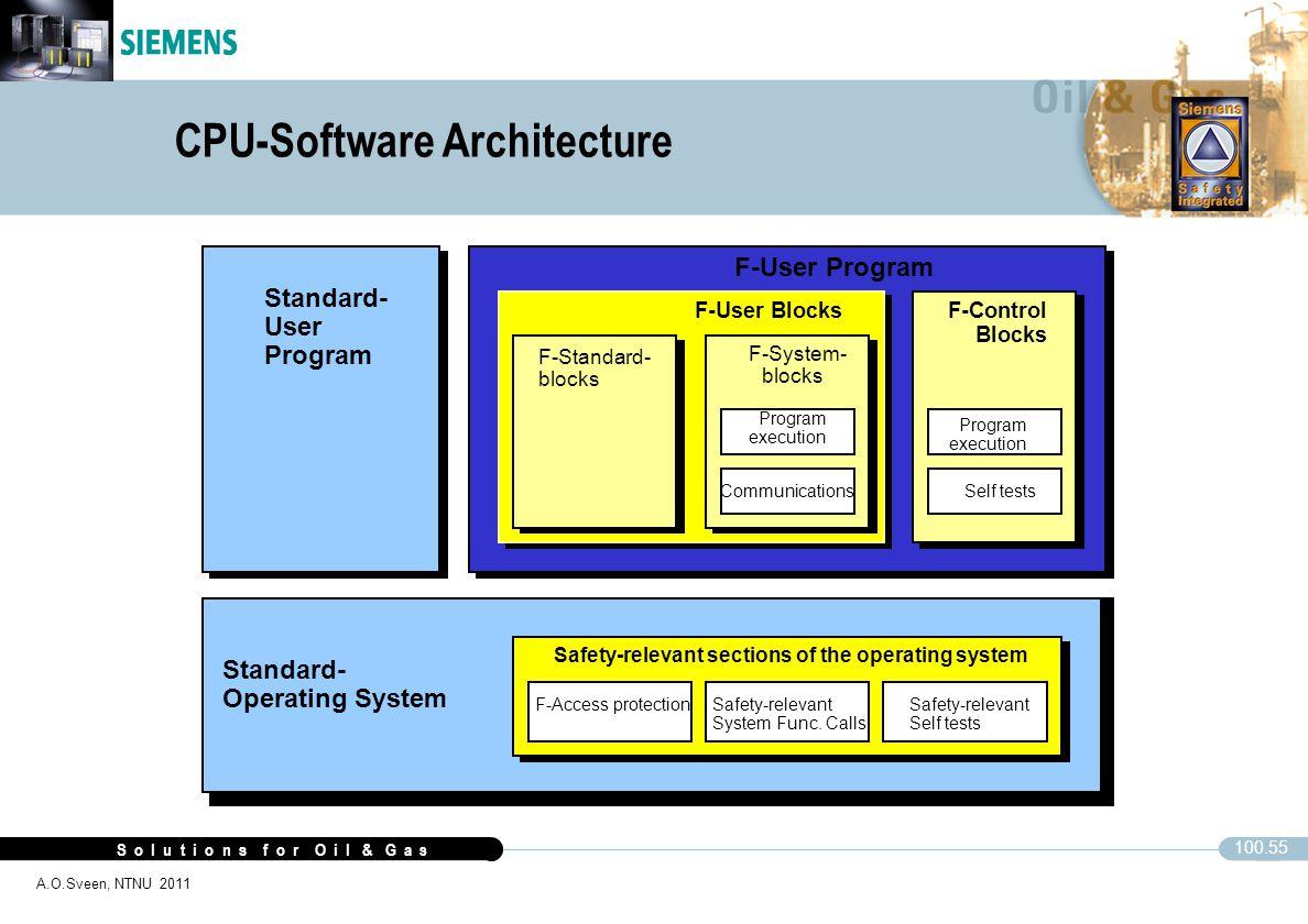 CPU-Software Architecture