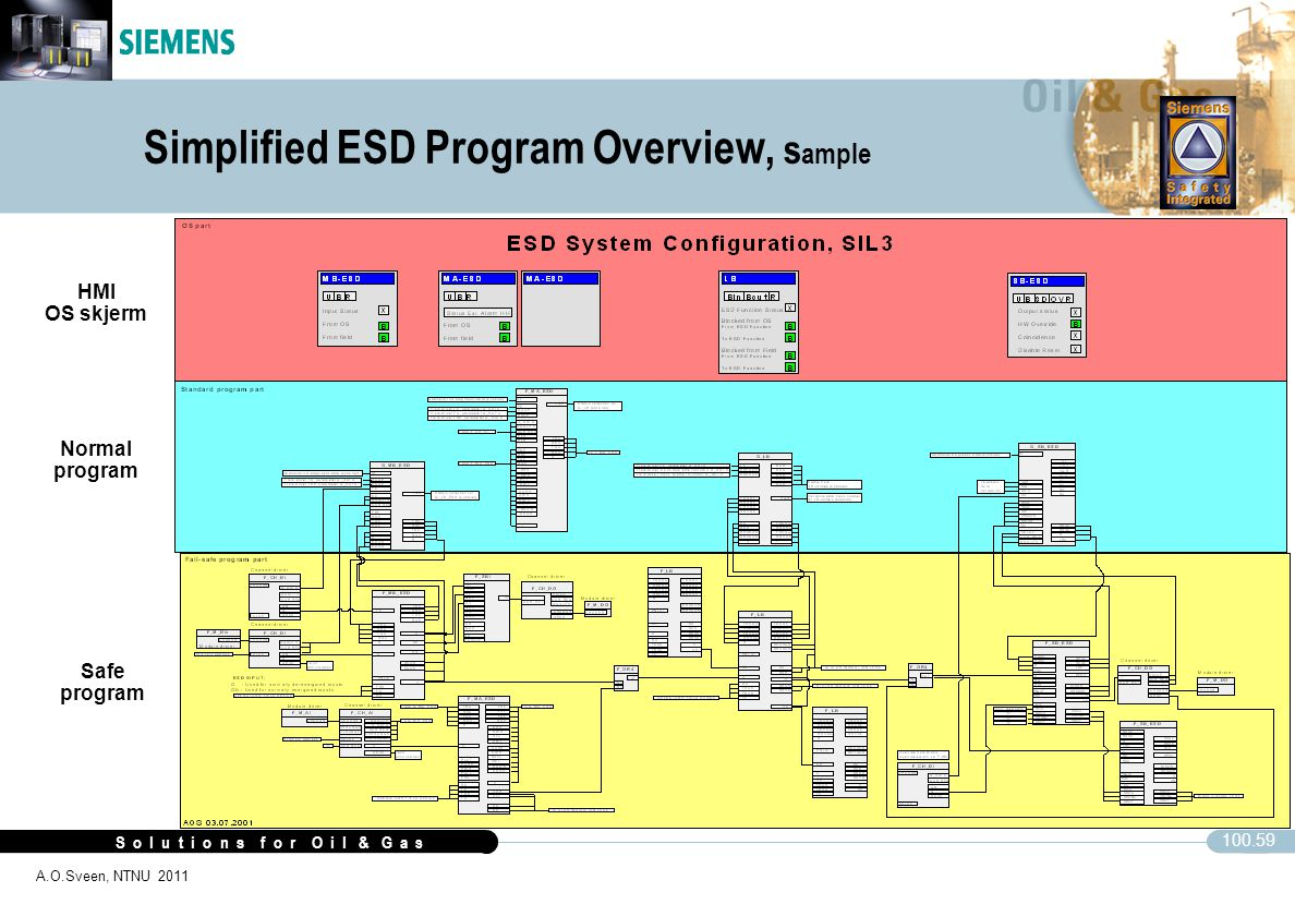 Simplified ESD Program Overview, sample